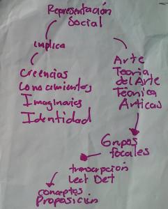 representacion social