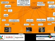 Cmap de la gestion